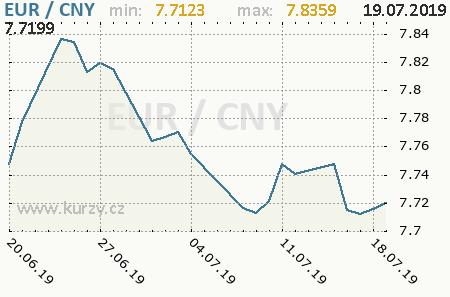 Graf čínsky juan a euro