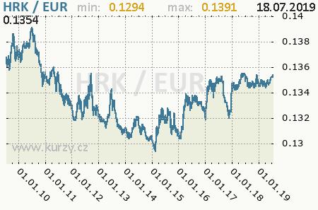 Graf euro a chorvátska kuna