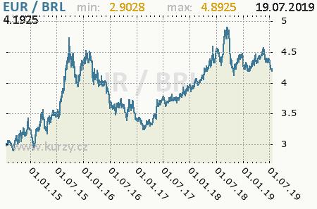 Graf brazílsky real a euro