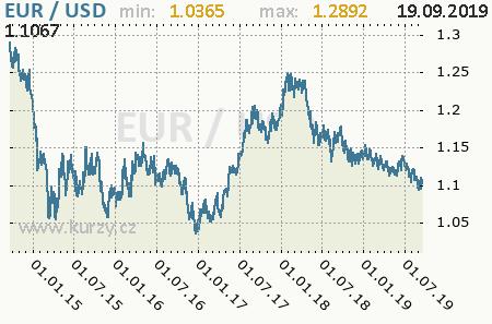 Graf americký dolár a euro