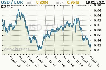 Graf euro a americký dolár