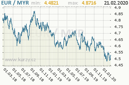 Graf malajzijský ringgit a euro