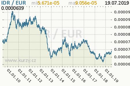 Graf euro a indonézska rupia