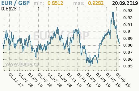 Graf britská libra a euro