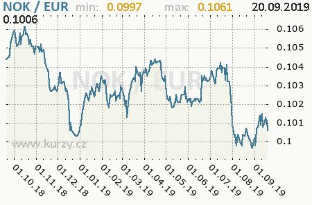 Graf euro a nórska koruna