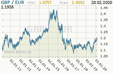 Graf euro a britská libra