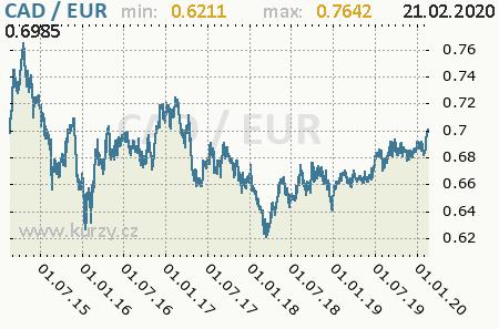 Graf euro a kanadský dolár
