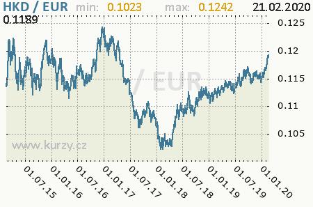 Graf euro a hongkongský dolár
