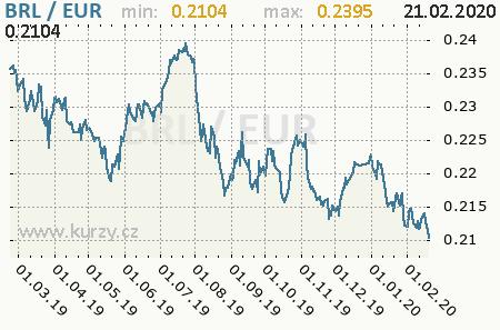 Graf euro a brazílsky real