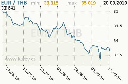 Graf thajský baht a euro