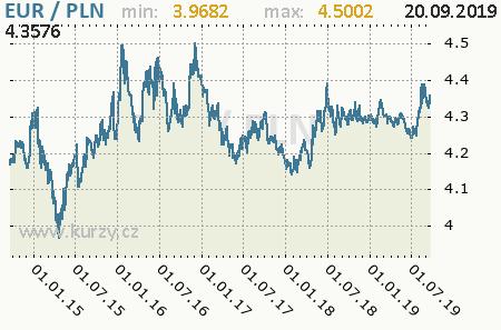Graf poľský zlotý a euro