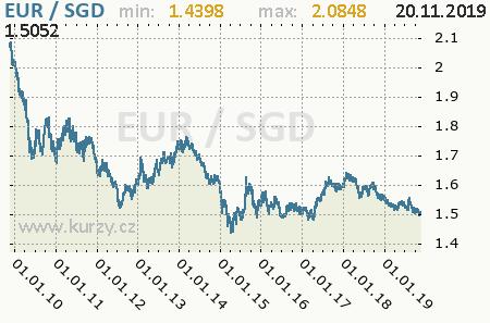 Graf singapurský dolár a euro