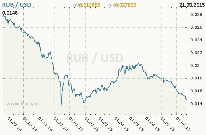 Nejbohatší světa ztratili za týden 182 miliard dolarů - kvůli Číně. Dolar po výprasku, Soros věří zlatu. Měnová válka, Čína a Kazachstán na straně rublu. Aktualiazace: Apple ztratil 158 miliard dolarů