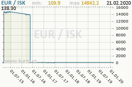 Graf islandská koruna a euro