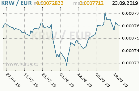 Graf euro a juhokórejský won
