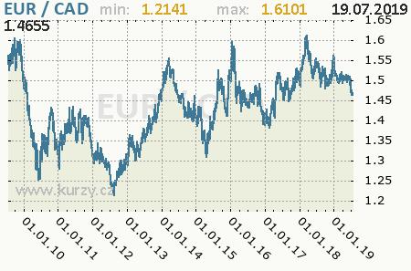 Graf kanadský dolár a euro