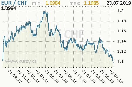 Graf švajčiarsky frank a euro