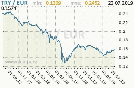 Graf euro a turecká nová líra