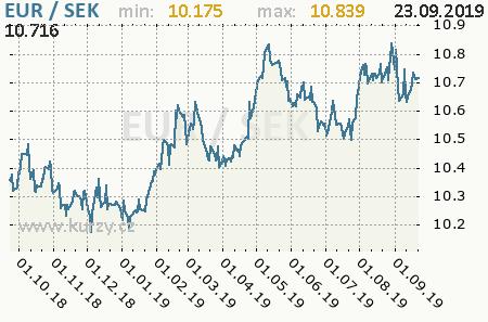 Graf švédska koruna a euro