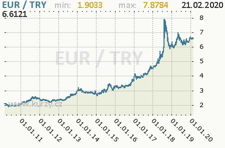 Graf turecká nová líra a euro