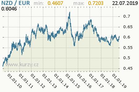 Graf euro a novozélandský dolár
