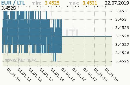 Graf litovský litas a euro