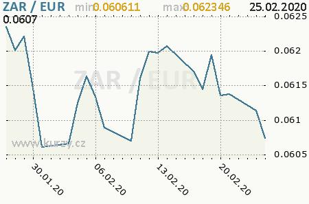 Graf euro a juhoafrický rand
