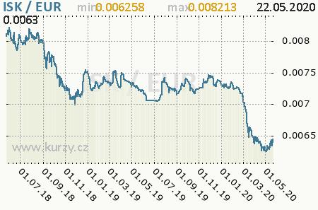 Graf euro a islandská koruna