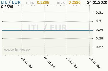 Graf euro a litovský litas