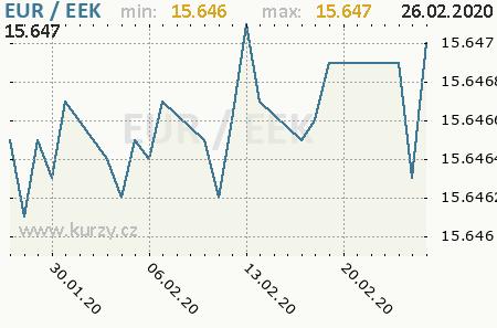 Graf estónska koruna a euro