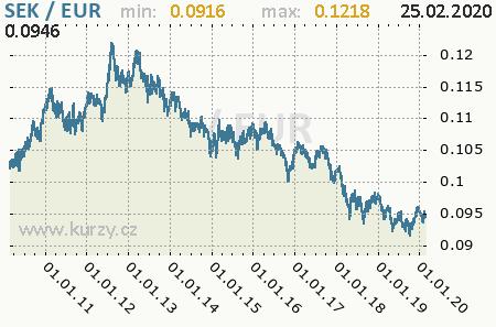 Graf euro a švédska koruna