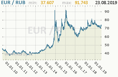 Graf ruský rubeľ a euro