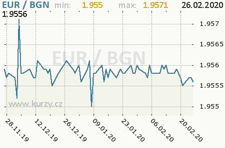 Graf bulharský lev a euro