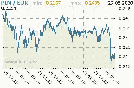 Graf euro a poľský zlotý