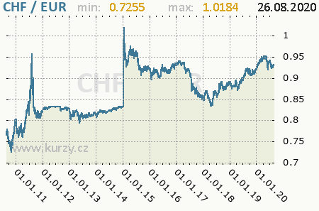 29 Chf In Euro