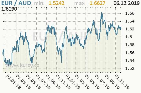 Graf austrálsky dolár a euro