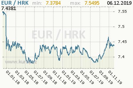 Graf chorvátska kuna a euro