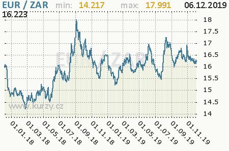 Graf juhoafrický rand a euro