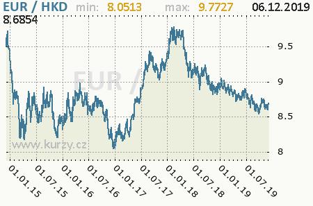 Graf hongkongský dolár a euro