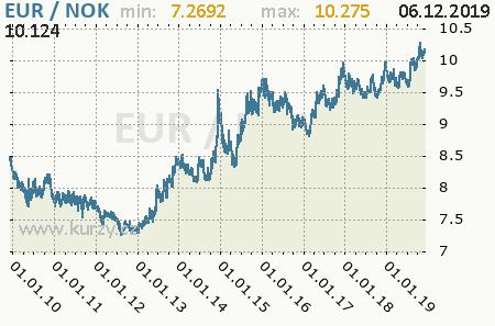 Graf nórska koruna a euro