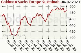 Graf kurzu (ČOJ/PL) NN (L) European Sustainable Equity (EUR)