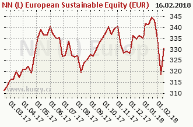 Graf majetku (ČOJ/PL) NN (L) European Sustainable Equity (EUR)