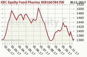 Graf kurzu (ČOJ/PL) KBC Equity Fund Pharma BE0166584350