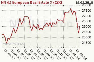 Graf kurzu (ČOJ/PL) NN (L) European Real Estate X (CZK)