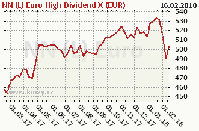 Graf kurzu (ČOJ/PL) NN (L) Euro High Dividend X (EUR)