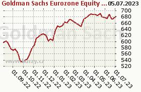 Graf majetku (ČOJ/PL) NN (L) Euro High Dividend X (EUR)