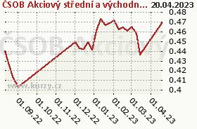 Graf majetku (ČOJ/PL) ČSOB Akciový střední a východní E