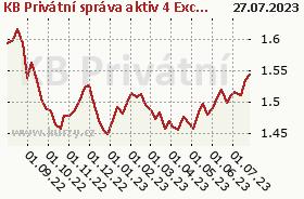 Graf majetku (ČOJ/PL) KB Privátní správa aktiv 4 Excl - třída