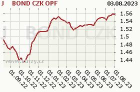Graf kurzu (ČOJ/PL) J&T BOND CZK