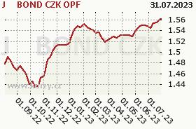 Graf majetku (ČOJ/PL) J&T BOND CZK